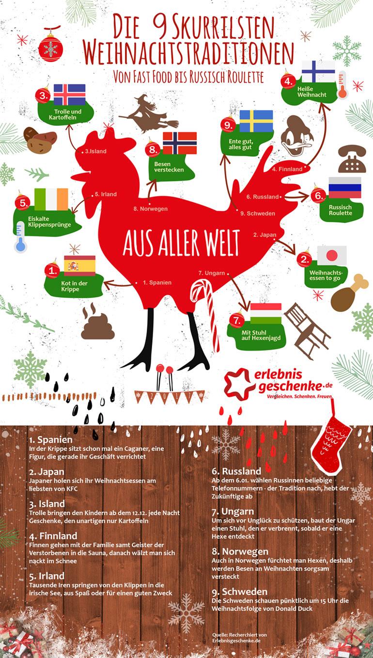 9 skurrile Weihnachtstraditionen | © Erlebnisgeschenke.de